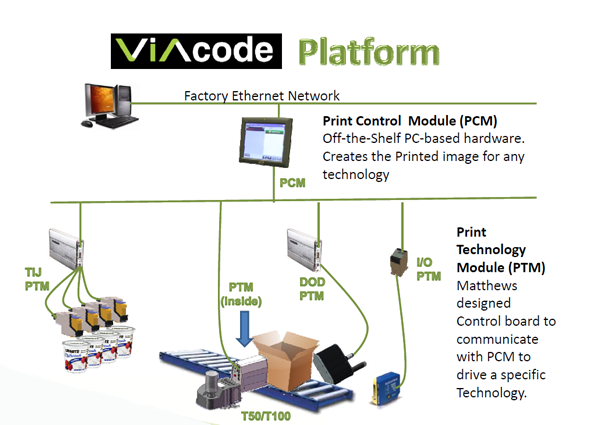 Viacode print control platform