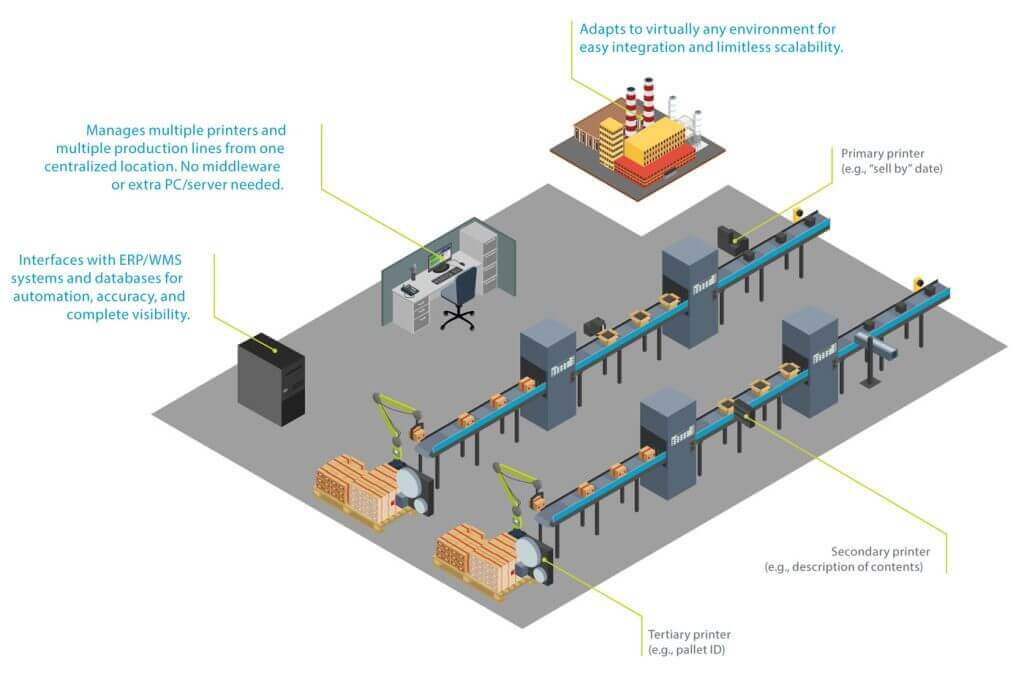 Matthews Marking Systems MPERIA controlling two production lines Diagram